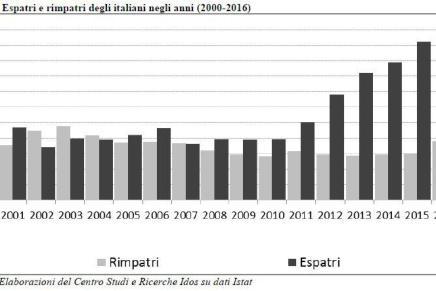 La vera crisi migratoria è quella degliitaliani