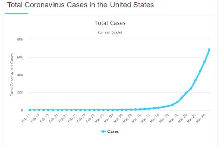 Coronavirus: le statistiche degli Stati Uniti sonofake?
